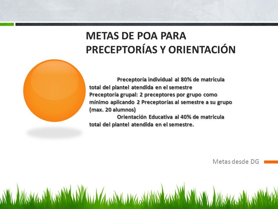 METAS DE poa PARA PRECEPTORÍAS Y ORIENTACIÓN