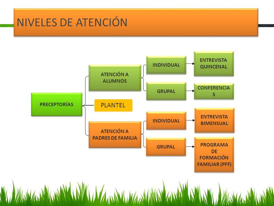 ATENCIÓN A PADRES DE FAMILIA PROGRAMA DE FORMACIÓN FAMILIAR (PFF)