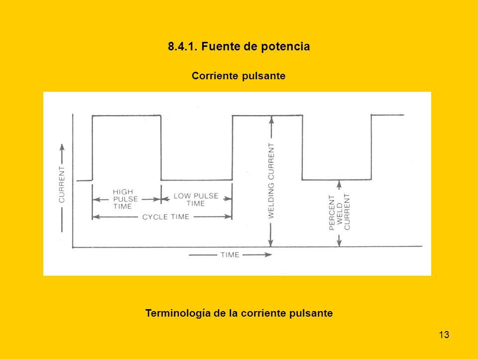 Terminología de la corriente pulsante