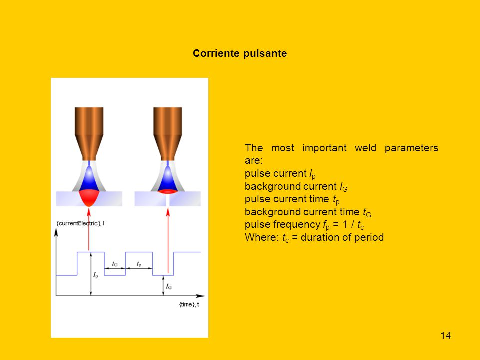 Corriente pulsante The most important weld parameters are: pulse current lp. background current lG.