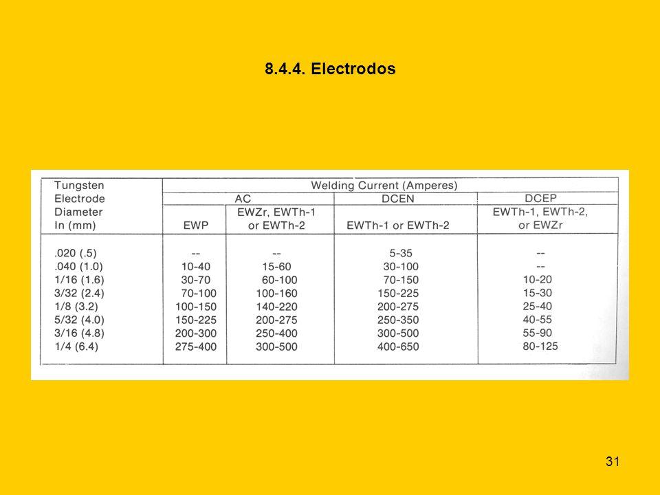 8.4.4. Electrodos