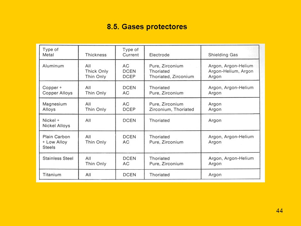 8.5. Gases protectores