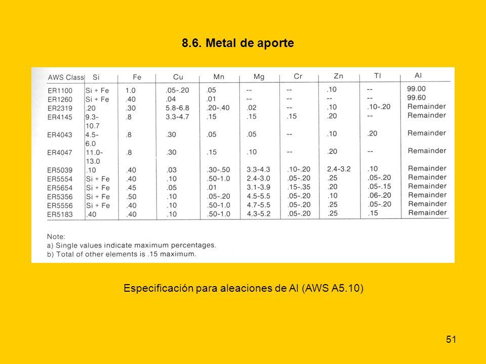 Especificación para aleaciones de Al (AWS A5.10)