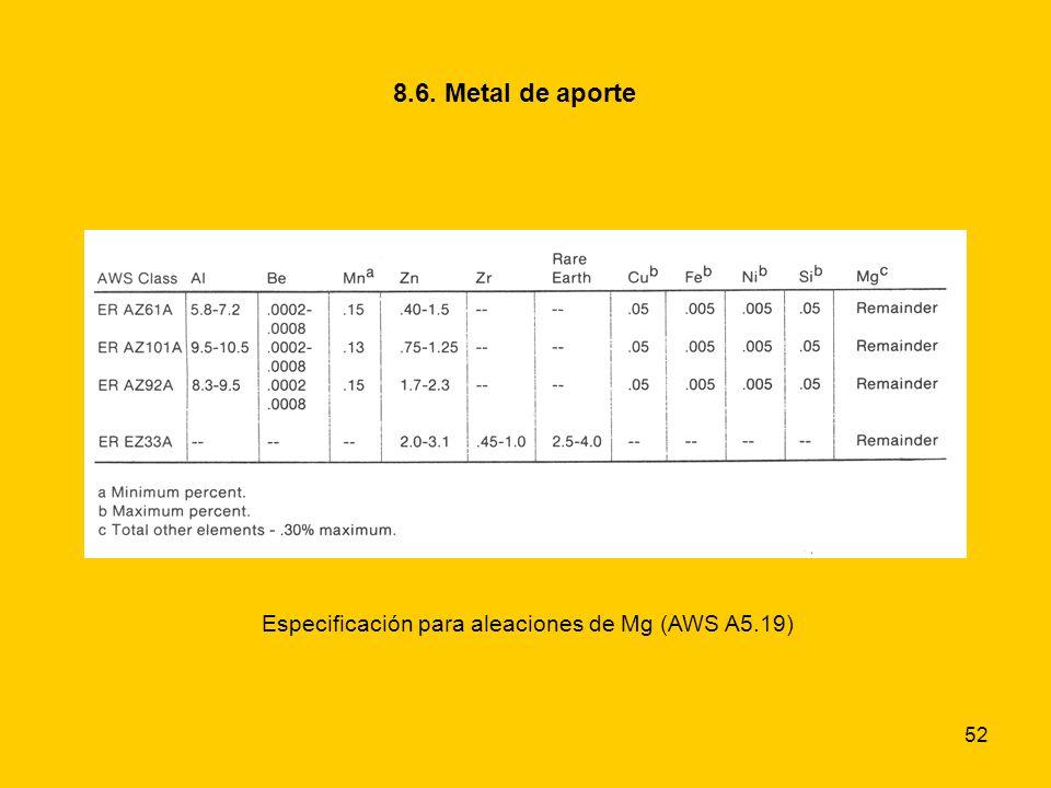 Especificación para aleaciones de Mg (AWS A5.19)