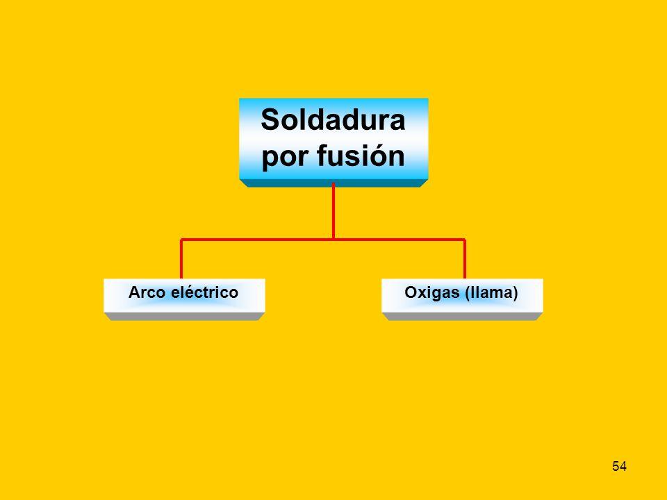 Soldadura por fusión Arco eléctrico Oxigas (llama)