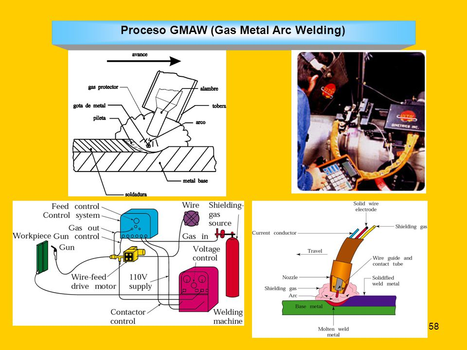 Proceso GMAW (Gas Metal Arc Welding)