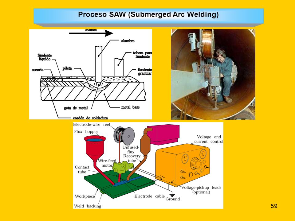 Proceso SAW (Submerged Arc Welding)