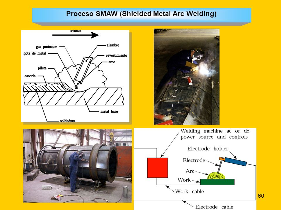 Proceso SMAW (Shielded Metal Arc Welding)