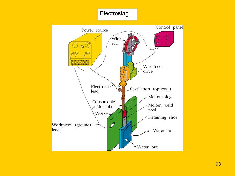 Electroslag