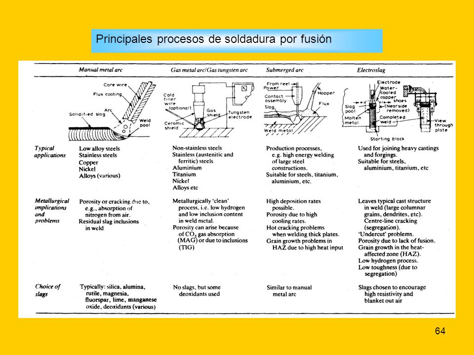 Principales procesos de soldadura por fusión