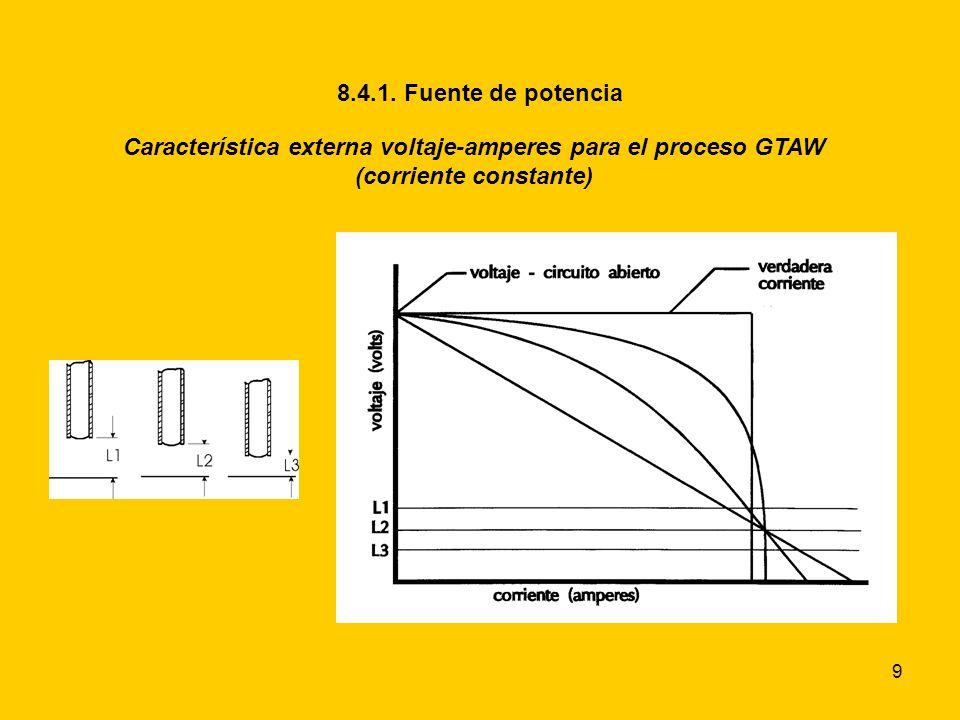 Característica externa voltaje-amperes para el proceso GTAW