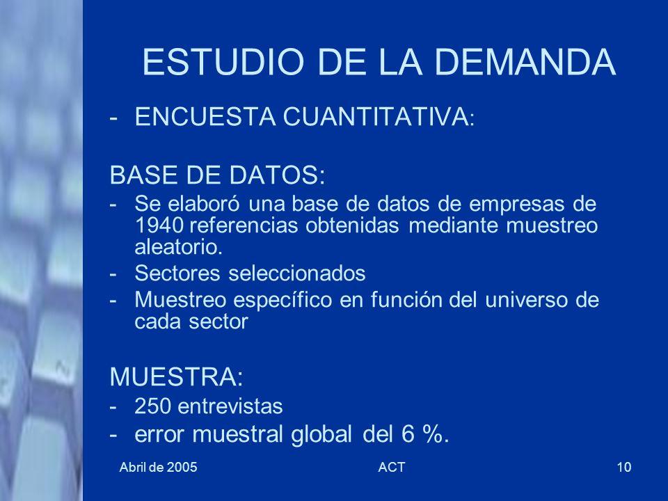 ESTUDIO DE LA DEMANDA ENCUESTA CUANTITATIVA: BASE DE DATOS: MUESTRA:
