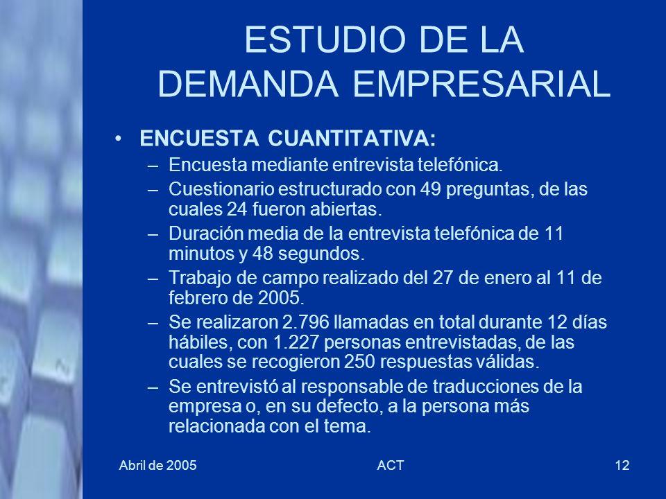 ESTUDIO DE LA DEMANDA EMPRESARIAL