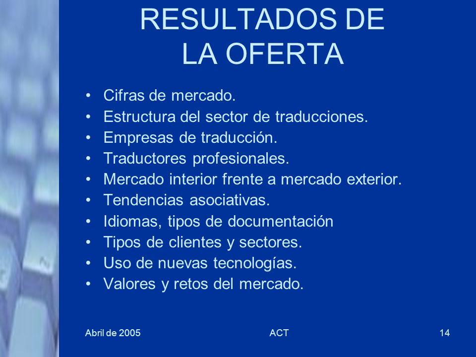 RESULTADOS DE LA OFERTA