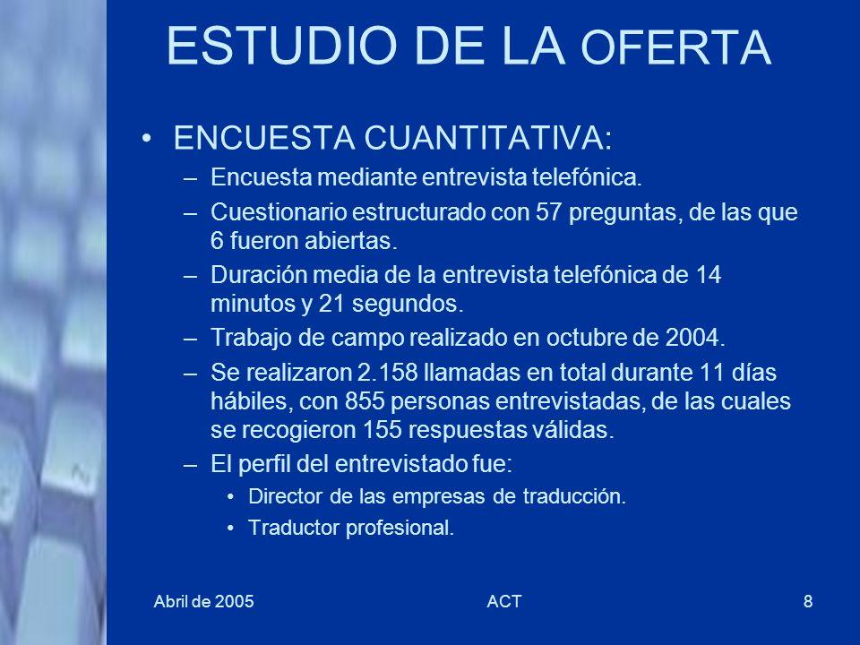 ESTUDIO DE LA OFERTA ENCUESTA CUANTITATIVA: