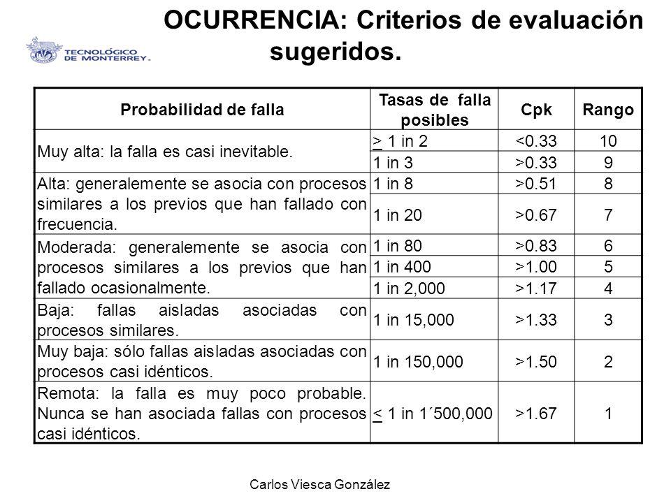 OCURRENCIA: Criterios de evaluación sugeridos. Tasas de falla posibles
