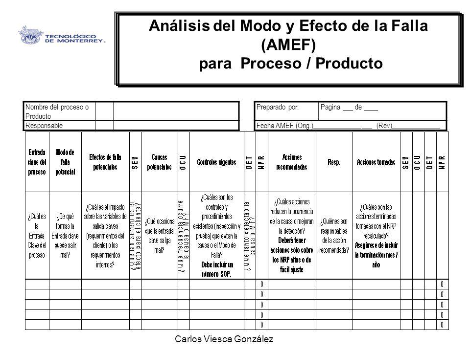 Análisis del Modo y Efecto de la Falla para Proceso / Producto