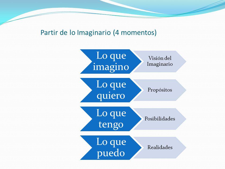 Partir de lo Imaginario (4 momentos)