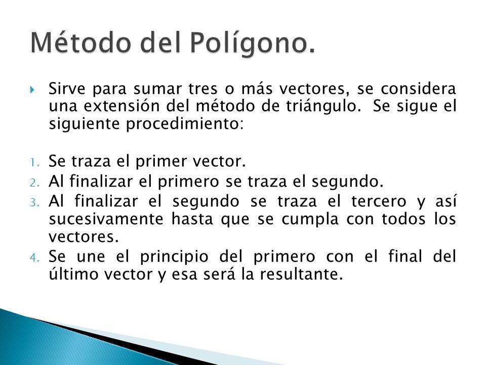 Método del Polígono.