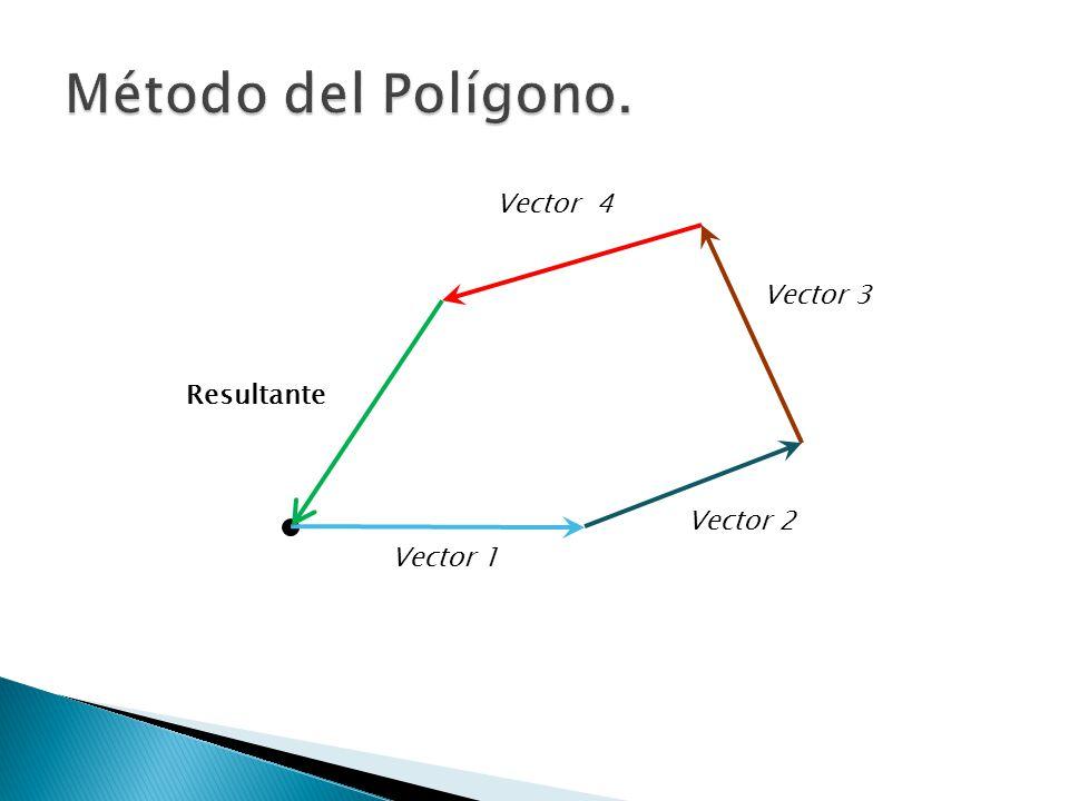 Método del Polígono. Vector 4 Vector 3 Resultante Vector 2 Vector 1