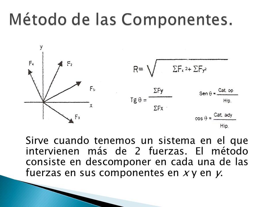 Método de las Componentes.