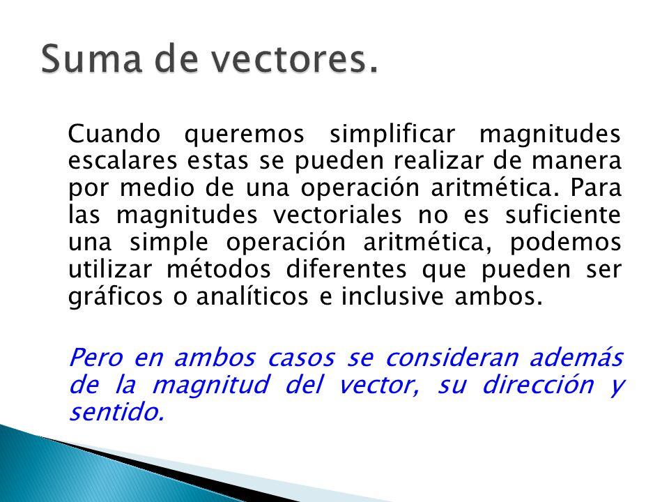 Suma de vectores.