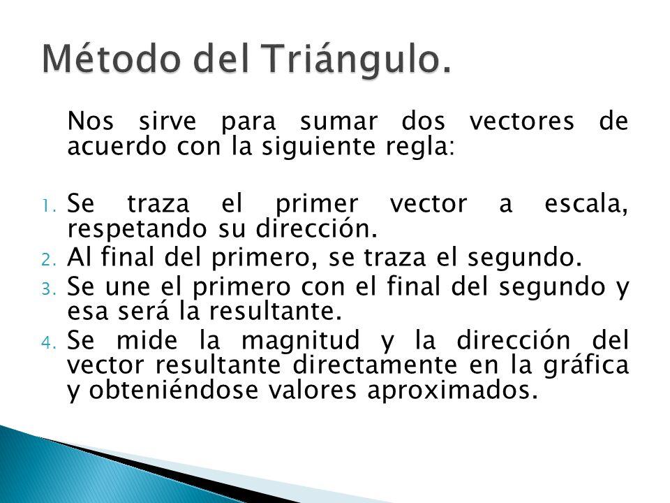 Método del Triángulo. Nos sirve para sumar dos vectores de acuerdo con la siguiente regla:
