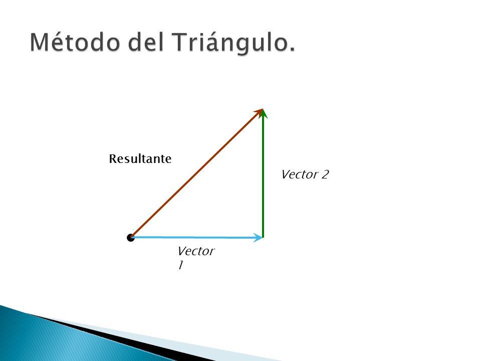Método del Triángulo. Resultante Vector 2 Vector 1