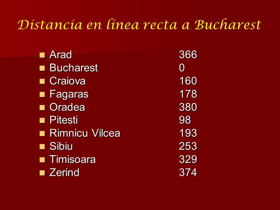 Distancia en línea recta a Bucharest