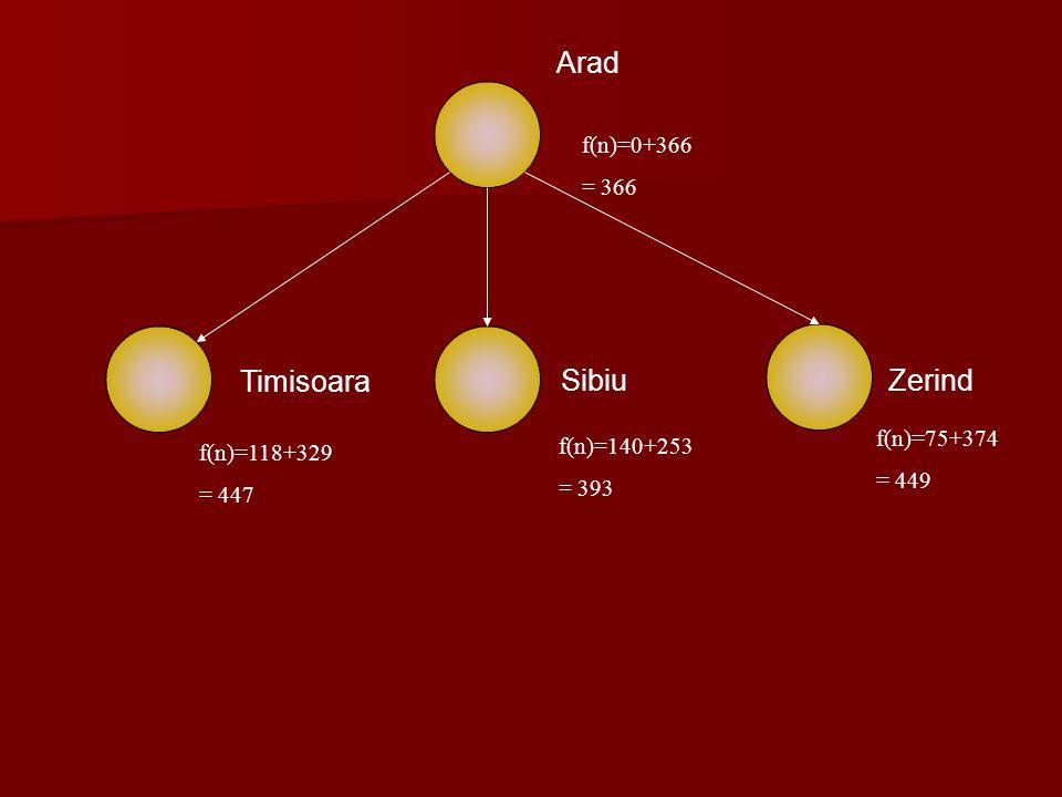Arad Timisoara Sibiu Zerind f(n)=0+366 = 366 f(n)=75+374 f(n)=140+253