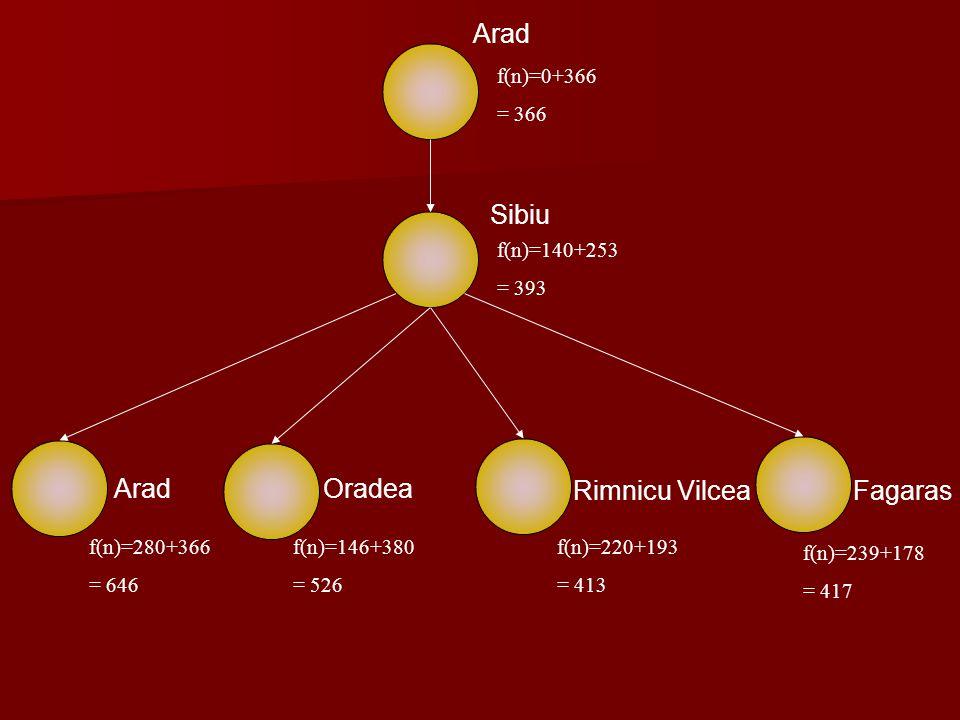 Arad Sibiu Arad Oradea Rimnicu Vilcea Fagaras f(n)=0+366 = 366