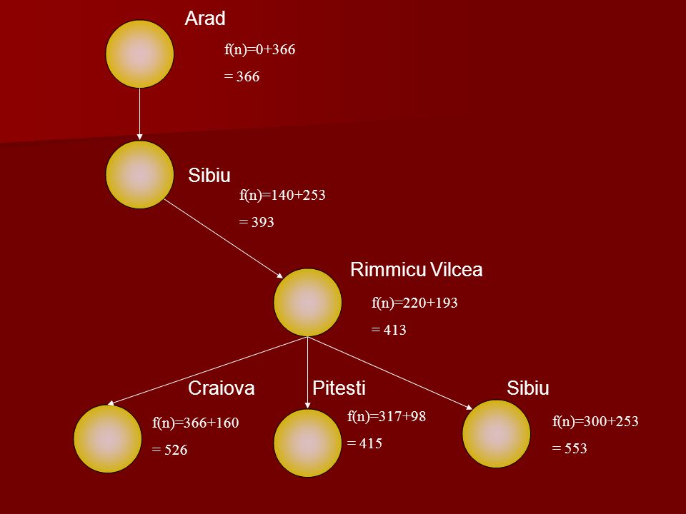 Arad Sibiu Rimmicu Vilcea Craiova Pitesti Sibiu f(n)=0+366 = 366