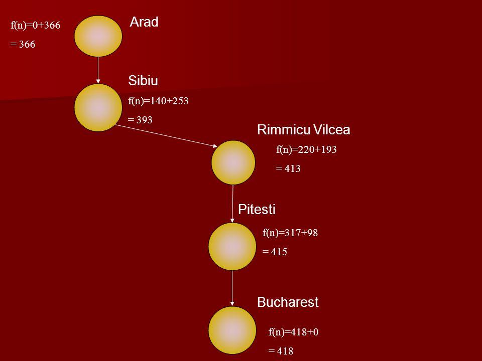 Arad Sibiu Rimmicu Vilcea Pitesti Bucharest f(n)=0+366 = 366