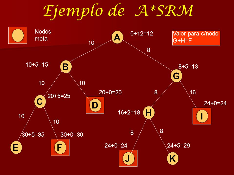 Ejemplo de A*SRM A B G C D H I E F J K Nodos meta 0+12=12