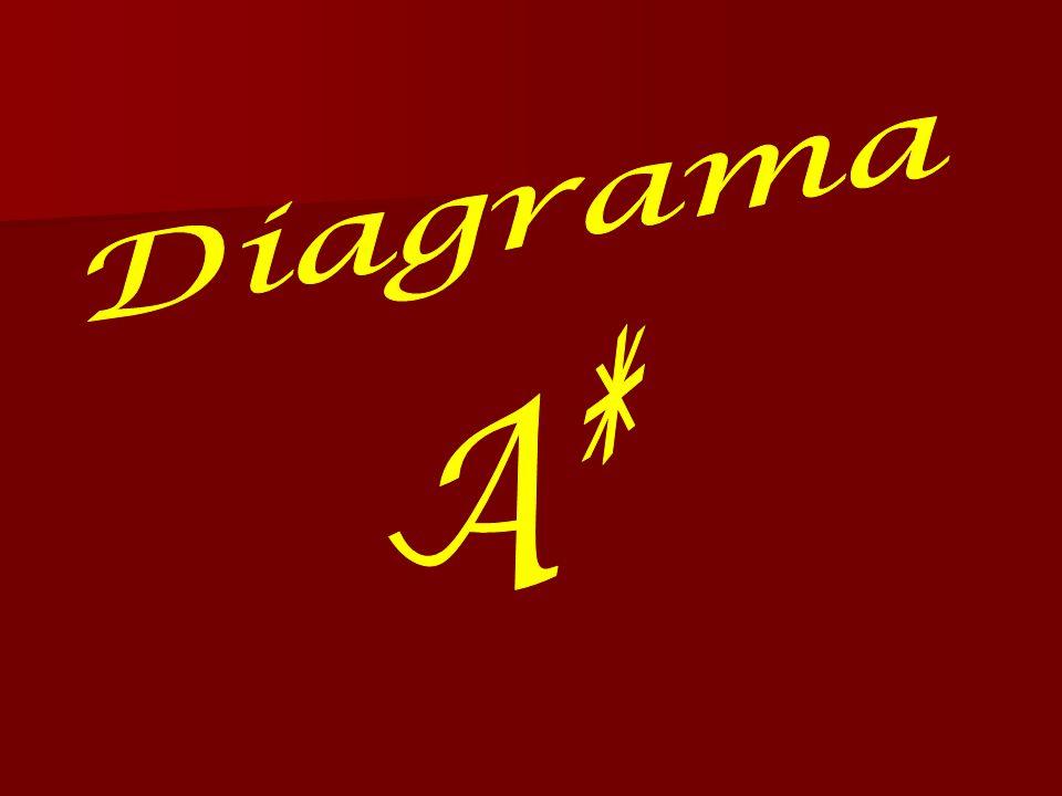 Diagrama A*