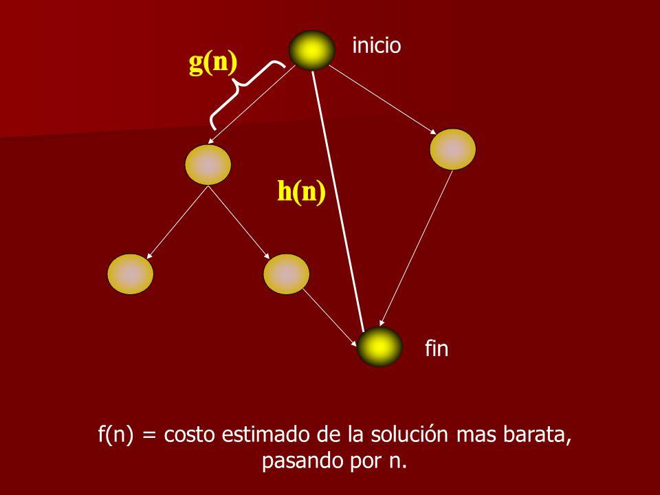 f(n) = costo estimado de la solución mas barata, pasando por n.