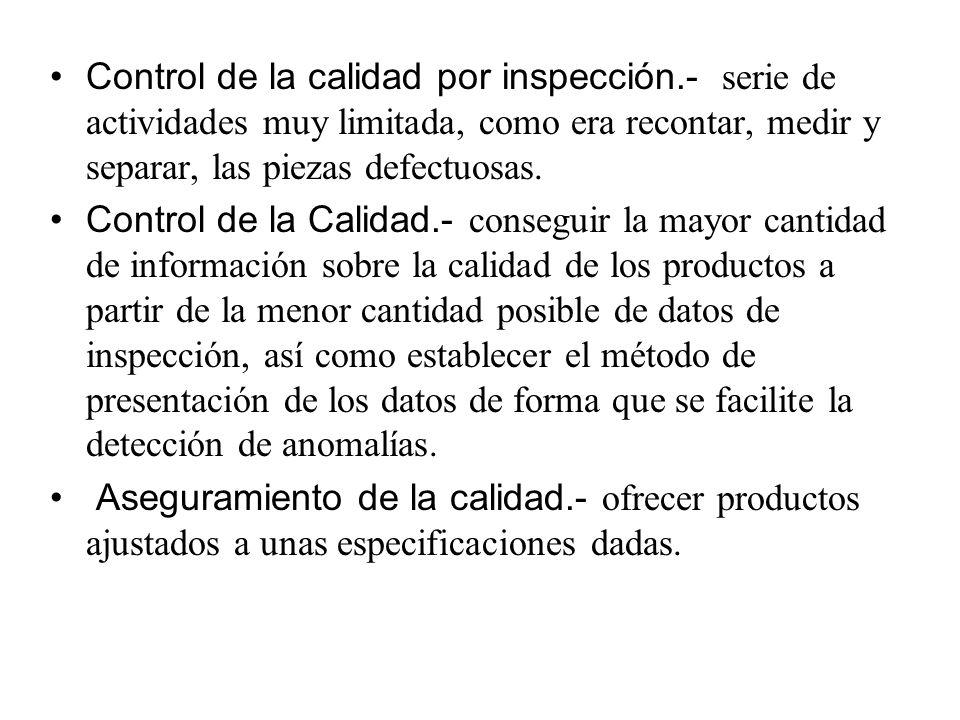 Control de la calidad por inspección