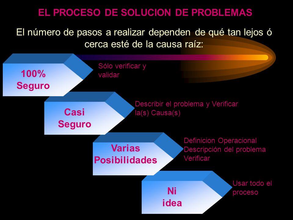 EL PROCESO DE SOLUCION DE PROBLEMAS