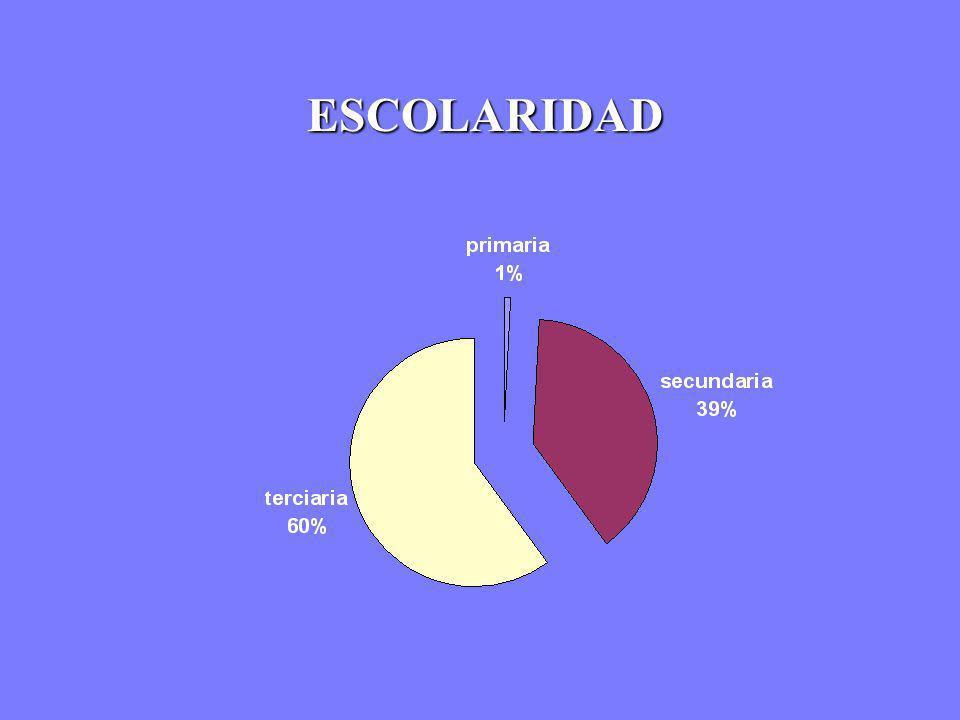 ESCOLARIDAD