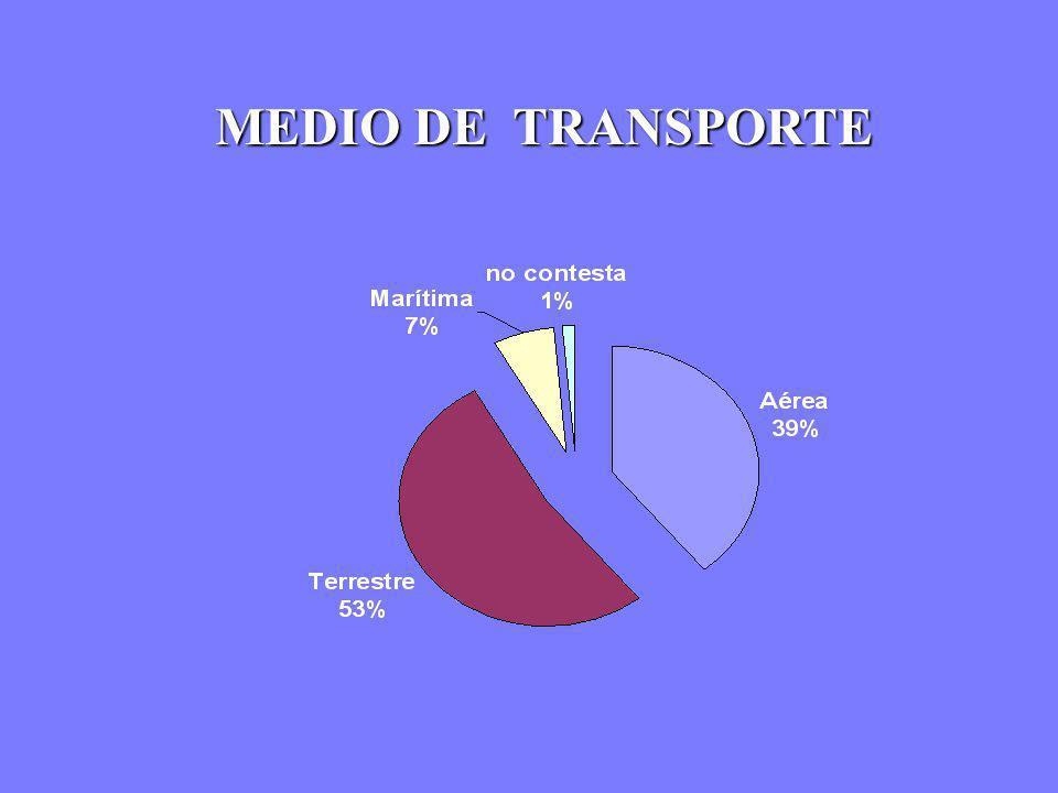 MEDIO DE TRANSPORTE