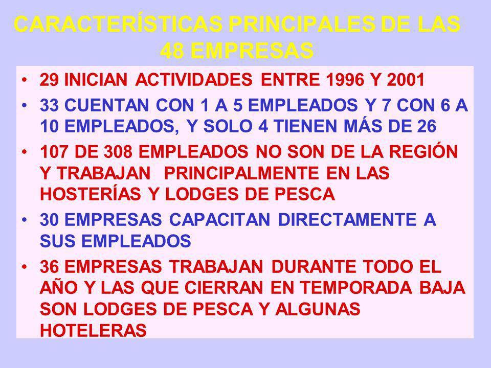 CARACTERÍSTICAS PRINCIPALES DE LAS 48 EMPRESAS