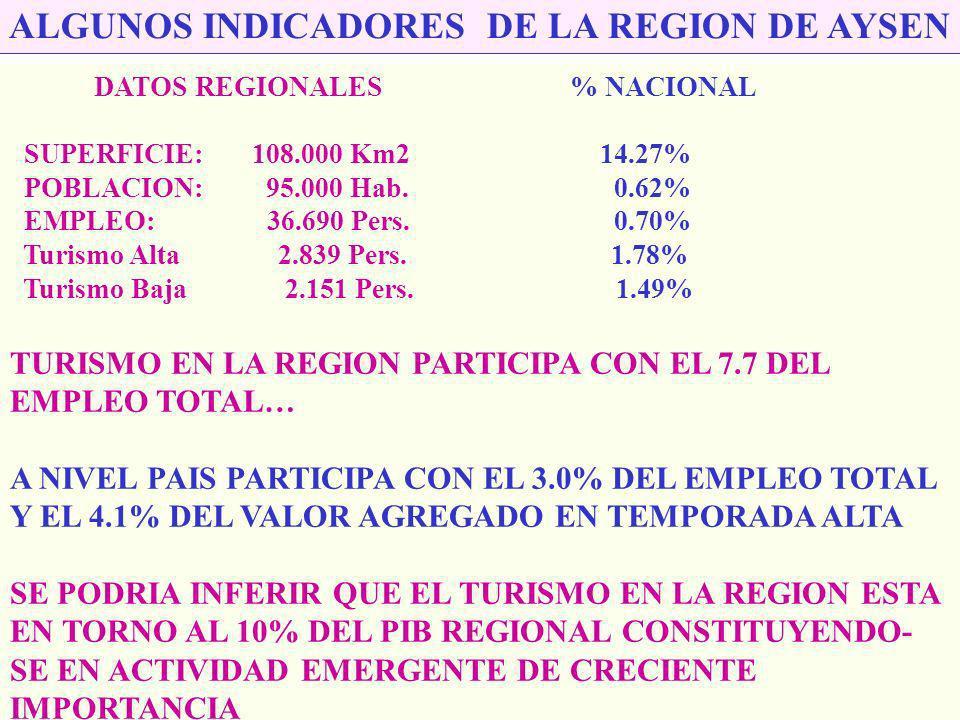 ALGUNOS INDICADORES DE LA REGION DE AYSEN
