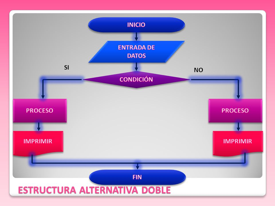 ESTRUCTURA ALTERNATIVA DOBLE
