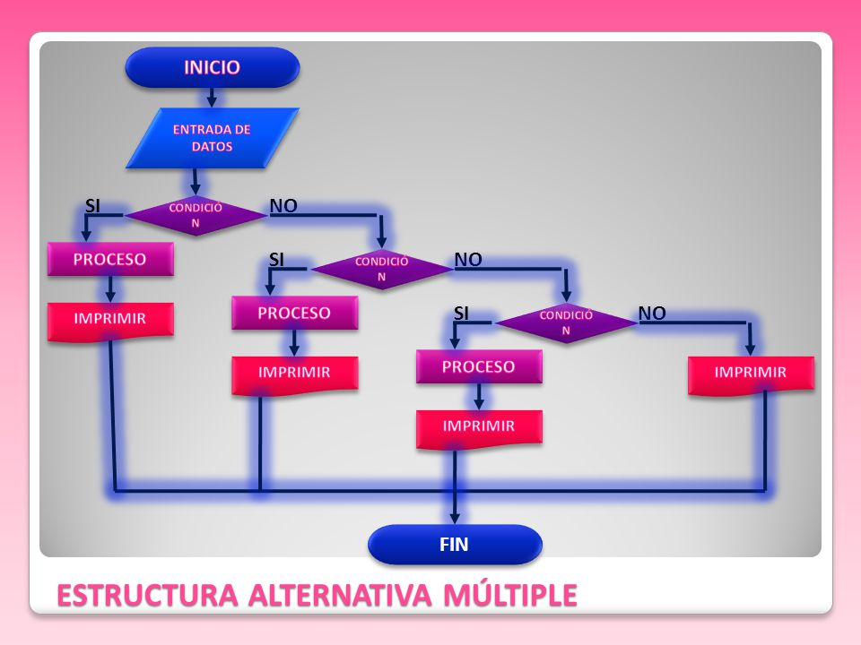 ESTRUCTURA ALTERNATIVA MÚLTIPLE