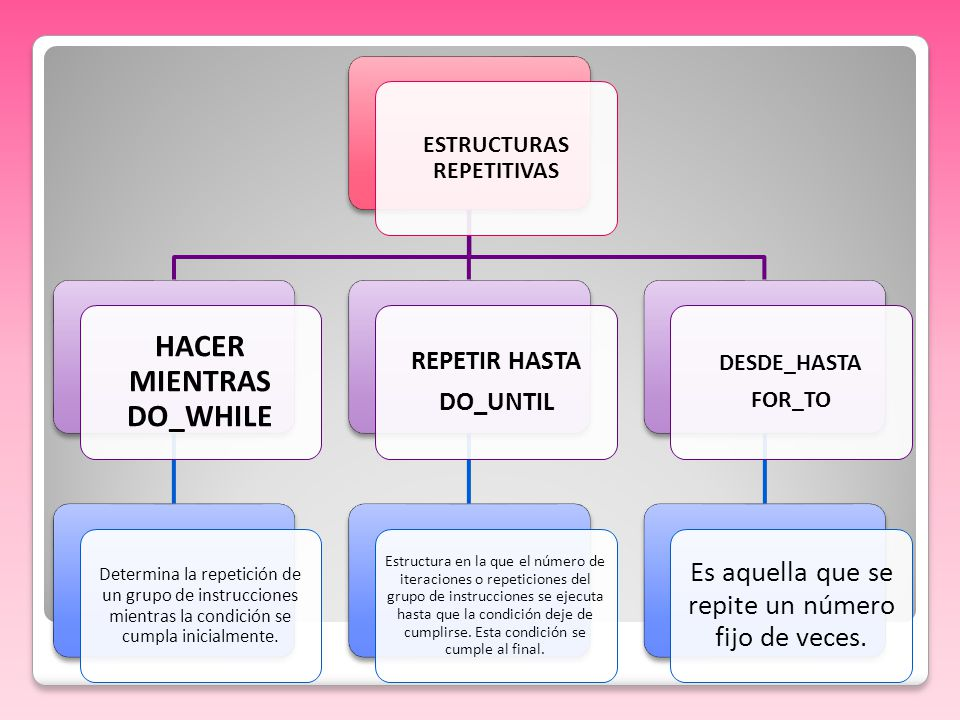 ESTRUCTURAS REPETITIVAS HACER MIENTRAS DO_WHILE