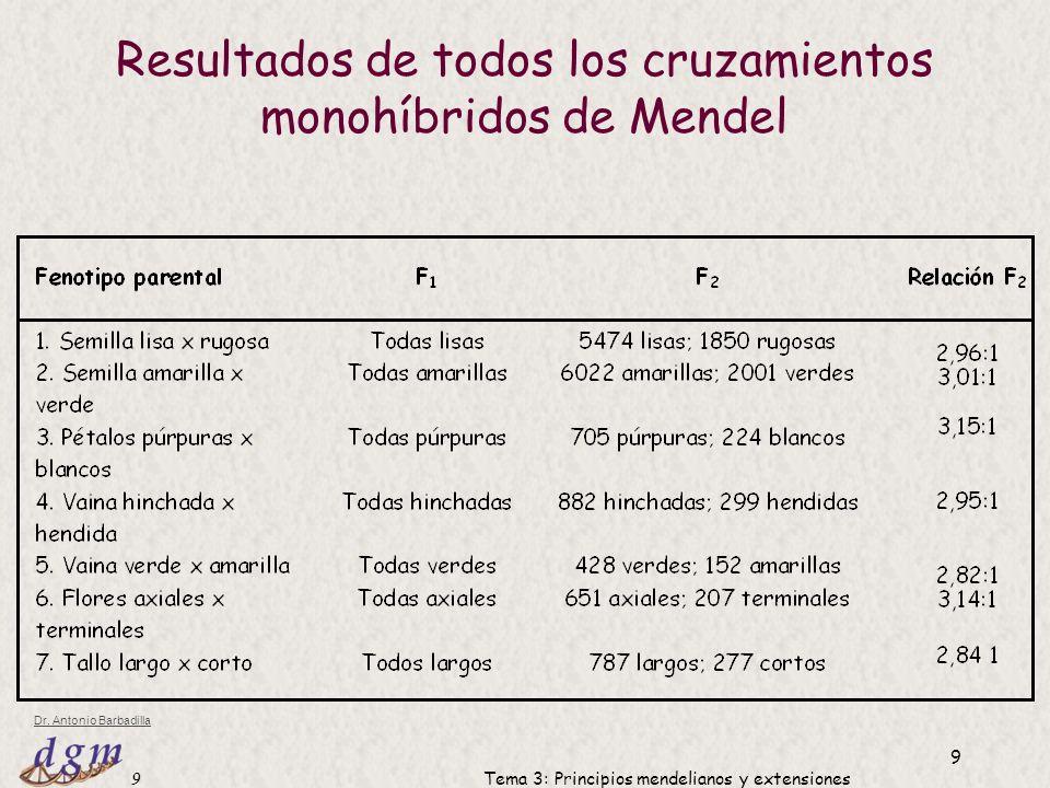 Resultados de todos los cruzamientos monohíbridos de Mendel