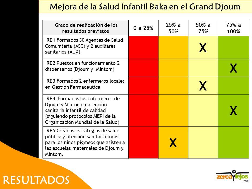 X RESULTADOS Mejora de la Salud Infantil Baka en el Grand Djoum