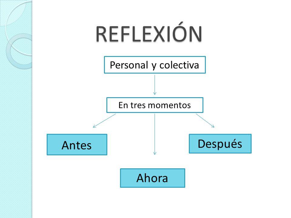 REFLEXIÓN Personal y colectiva En tres momentos Antes Después Ahora