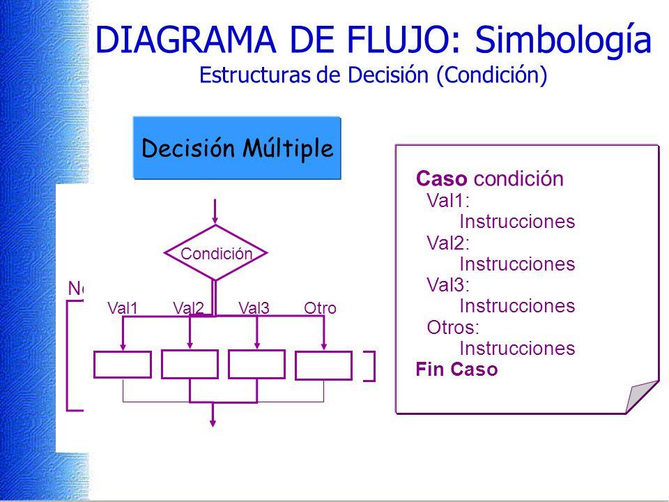 DIAGRAMA DE FLUJO: Simbología Estructuras de Decisión (Condición)