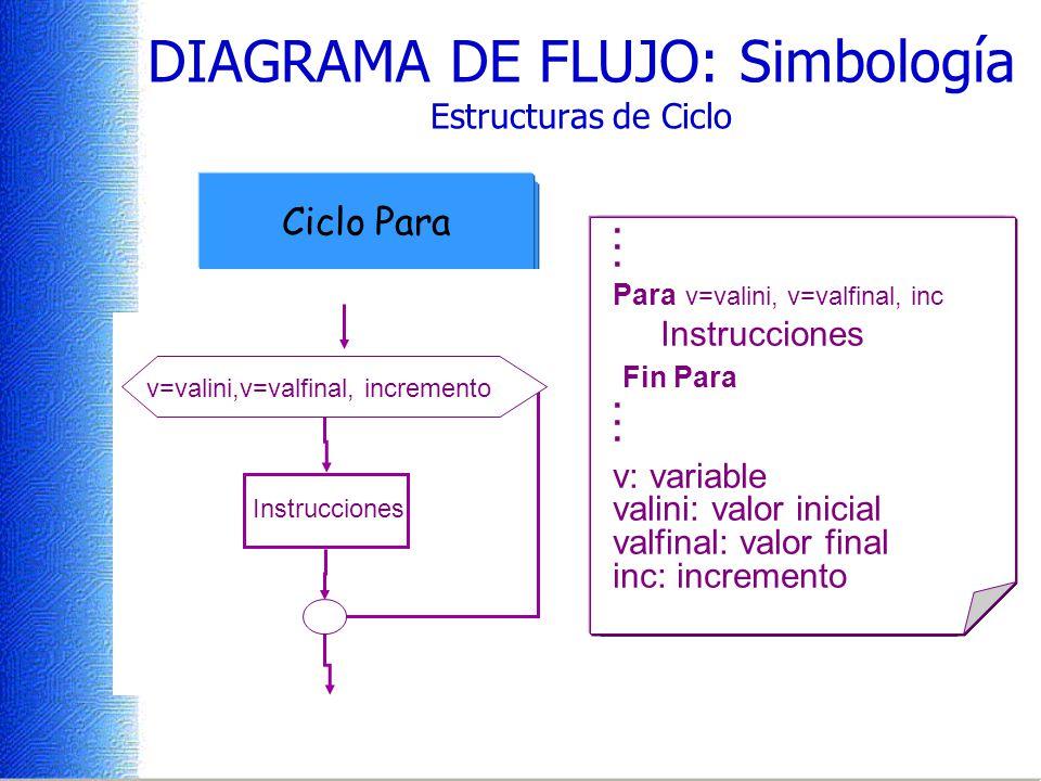 DIAGRAMA DE FLUJO: Simbología Estructuras de Ciclo